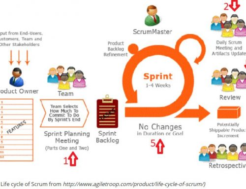 In een notendop: wat is Agile en Scrum?